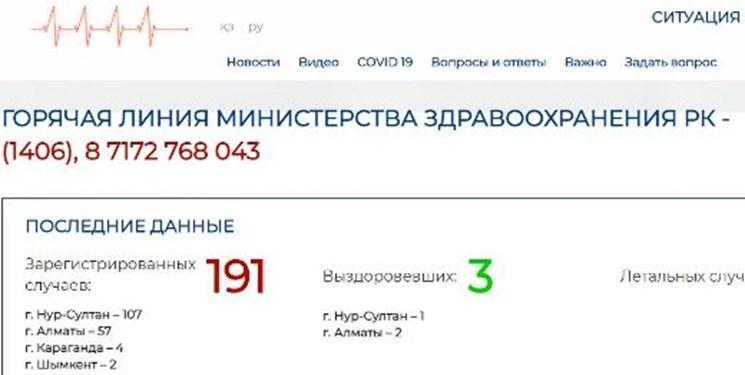 افزایش تعداد مبتلایان به کووید-19 در قزاقستان به 191 نفر